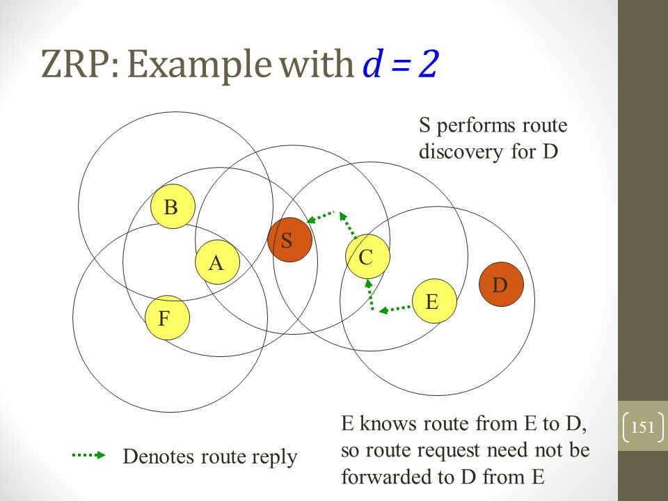 ZRP: Example with d = 2 S CAE F B D S performs route discovery for D Denotes route reply E knows route from E to D, so route request need not be forwa