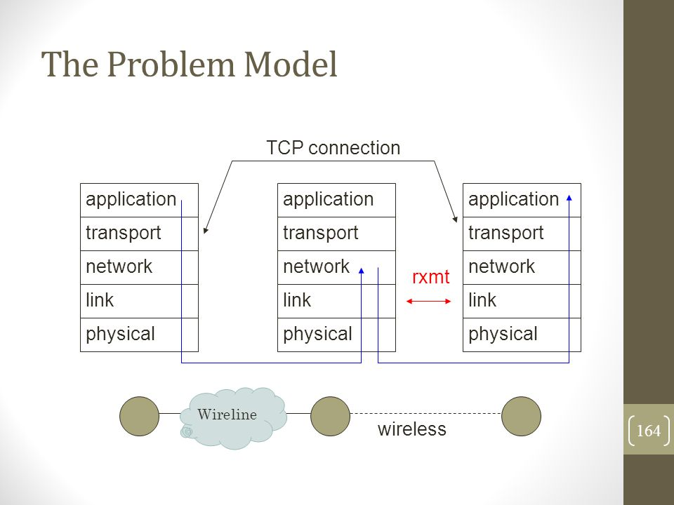 The Problem Model wireless physical link network transport application physical link network transport application physical link network transport app