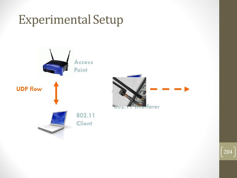 Experimental Setup 802.11 Client Access Point UDP flow 802.11 Interferer 204