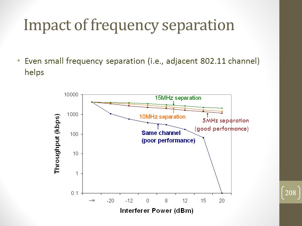 Impact of frequency separation Even small frequency separation (i.e., adjacent 802.11 channel) helps 5MHz separation (good performance) 208