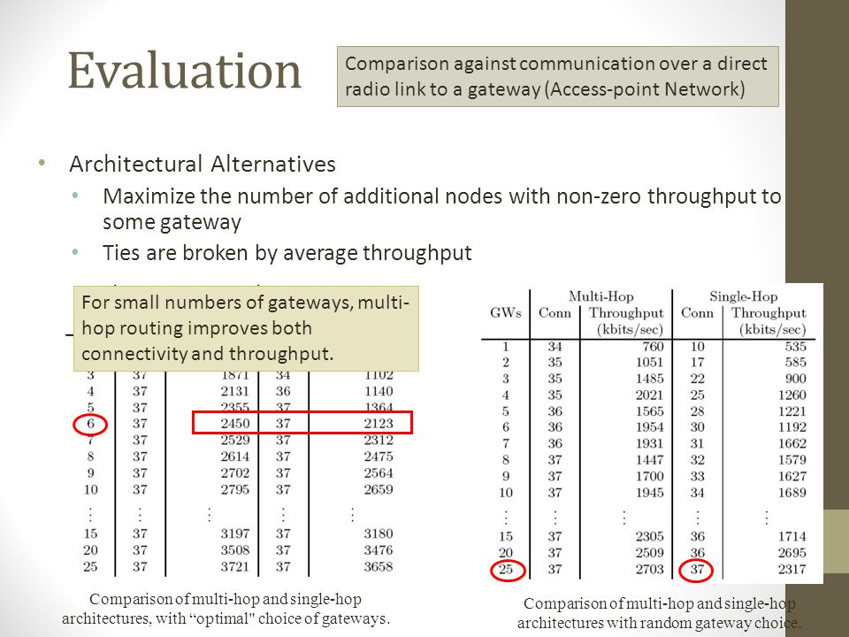 Evaluation Architectural Alternatives Maximize the number of additional nodes with non-zero throughput to some gateway Ties are broken by average thro