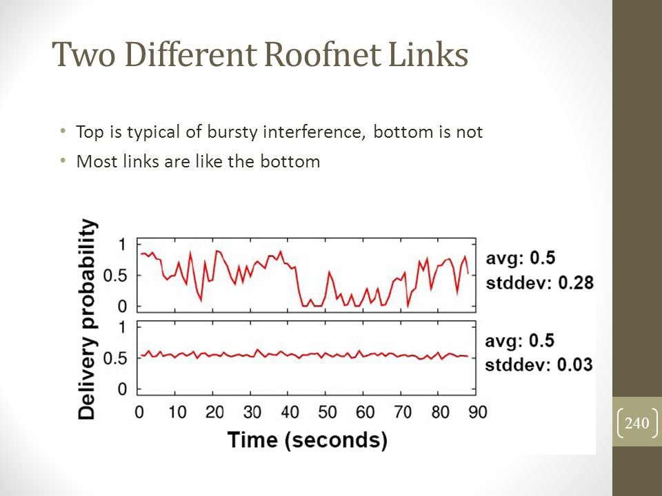 Two Different Roofnet Links Top is typical of bursty interference, bottom is not Most links are like the bottom 240