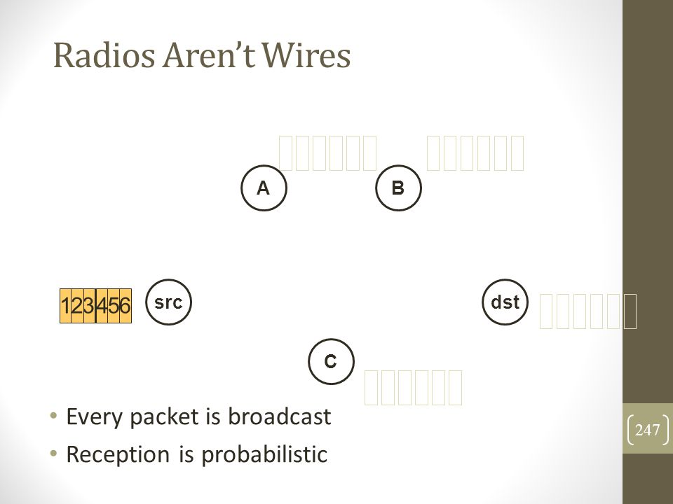 Radios Aren't Wires Every packet is broadcast Reception is probabilistic 1234561 23635 1 42345612456 src AB dst C 247
