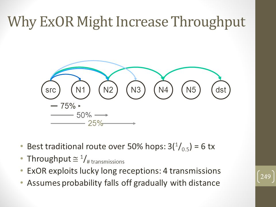 Why ExOR Might Increase Throughput Best traditional route over 50% hops: 3( 1 / 0.5 ) = 6 tx Throughput  1 / # transmissions ExOR exploits lucky long