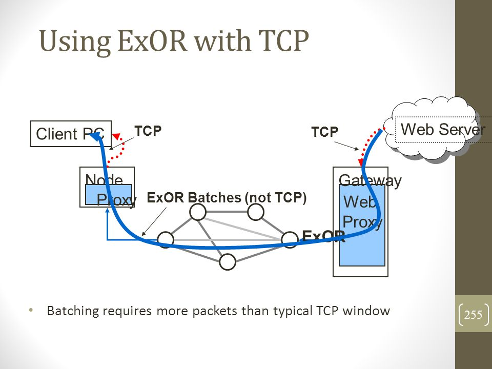 Using ExOR with TCP Node Proxy ExOR Gateway Web Proxy Client PC Web Server TCP ExOR Batches (not TCP) Batching requires more packets than typical TCP
