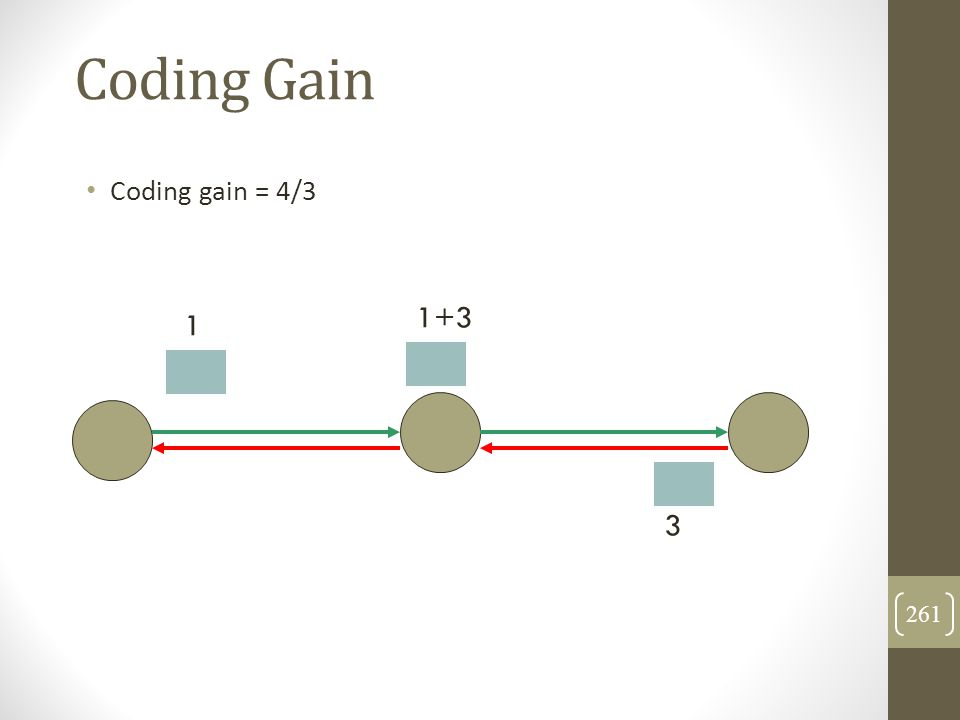 Coding Gain Coding gain = 4/3 1 1+3 3 261