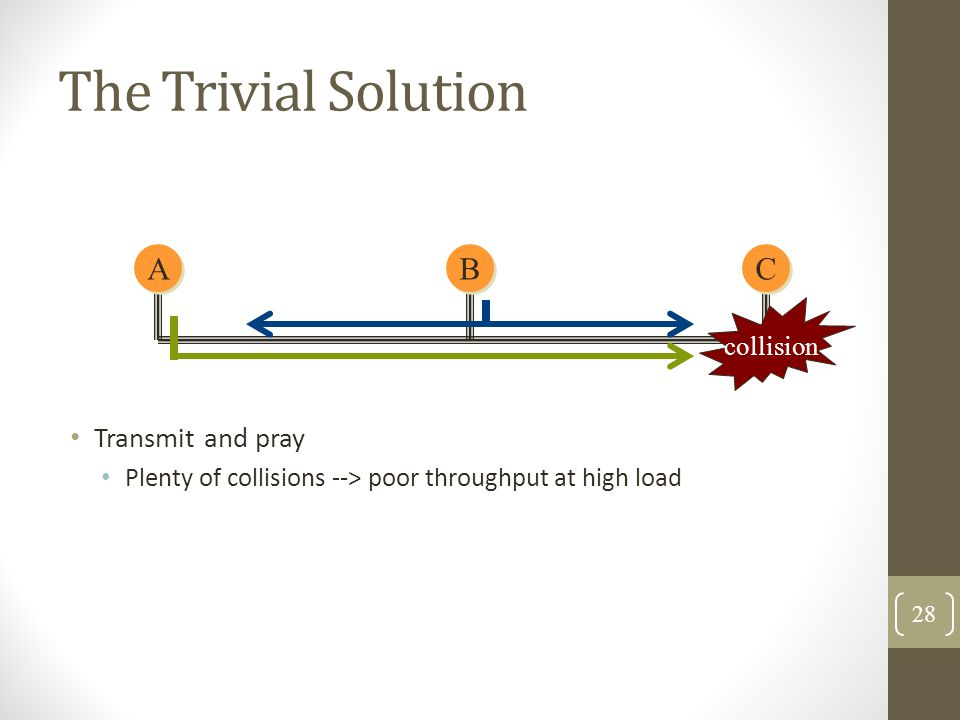 The Trivial Solution Transmit and pray Plenty of collisions --> poor throughput at high load A A C C B B collision 28