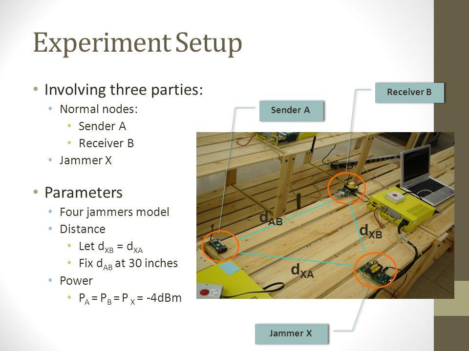 Experiment Setup Involving three parties: Normal nodes: Sender A Receiver B Jammer X Parameters Four jammers model Distance Let d XB = d XA Fix d AB at 30 inches Power P A = P B = P X = -4dBm Sender A Receiver B Jammer X d XB d AB d XA
