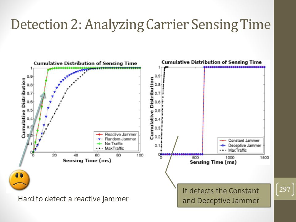 Detection 2: Analyzing Carrier Sensing Time Hard to detect a reactive jammer It detects the Constant and Deceptive Jammer 297