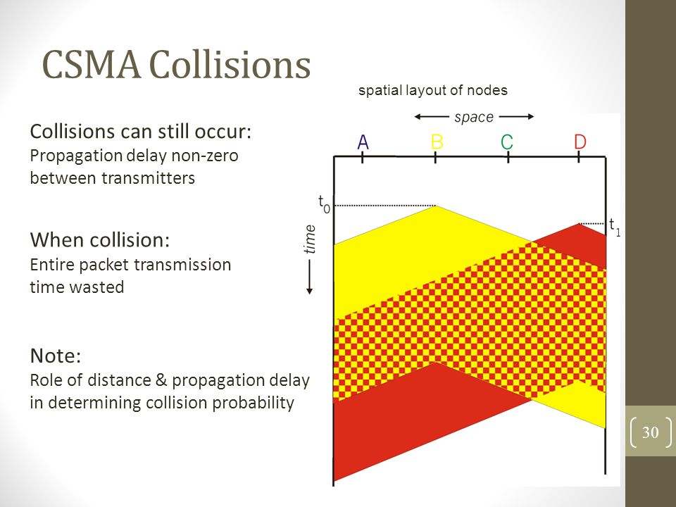 CSMA Collisions Collisions can still occur: Propagation delay non-zero between transmitters When collision: Entire packet transmission time wasted spa