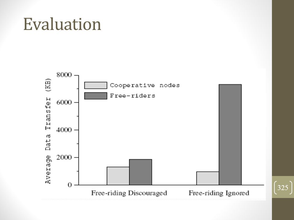Evaluation 325