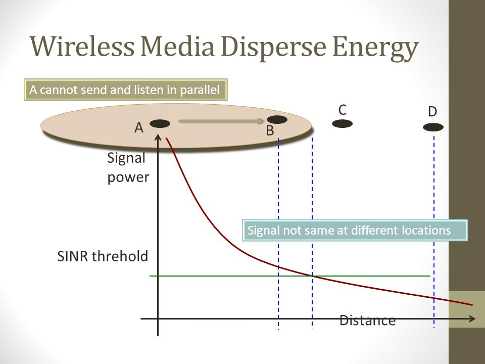 Wireless Media Disperse Energy A cannot send and listen in parallel Signal not same at different locations A B C D Distance Signal power SINR threhold