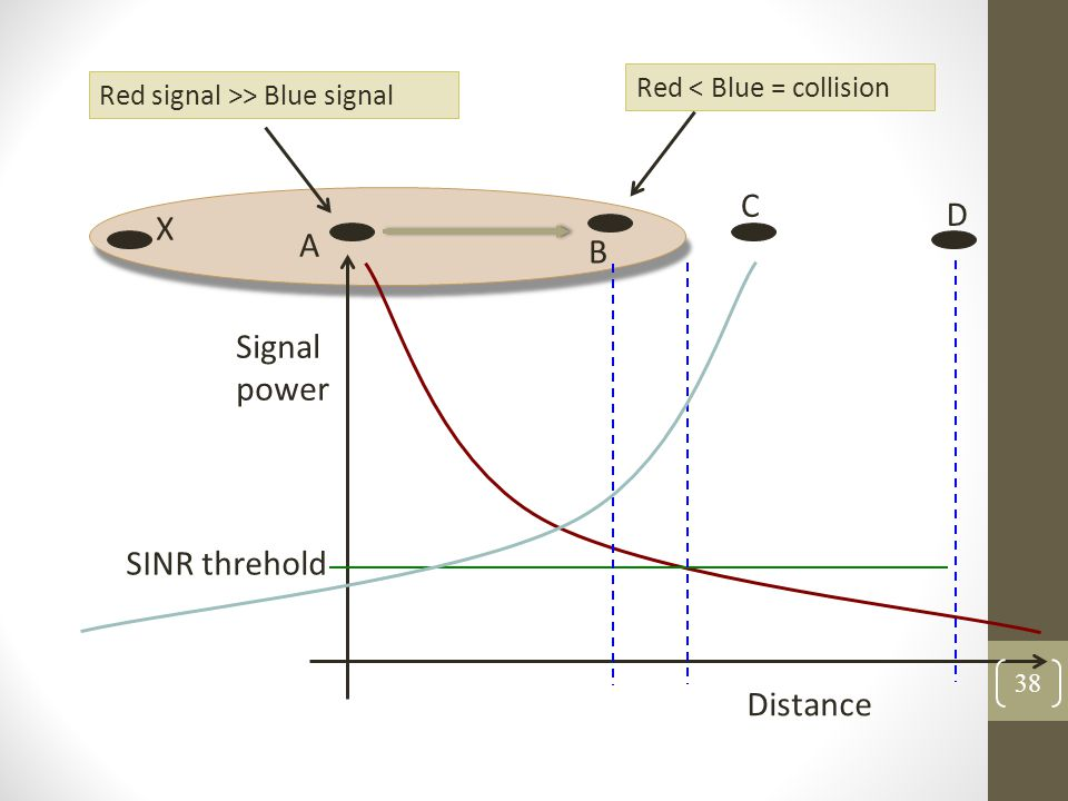 A B C D Distance Signal power SINR threhold Red signal >> Blue signal X Red < Blue = collision 38