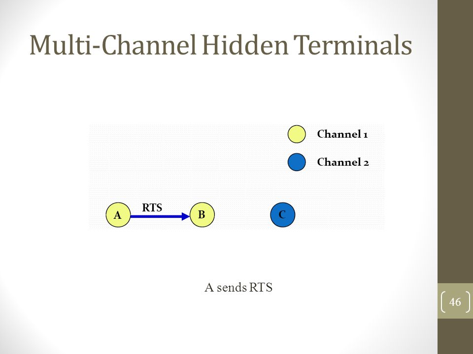 Multi‐Channel Hidden Terminals A sends RTS 46