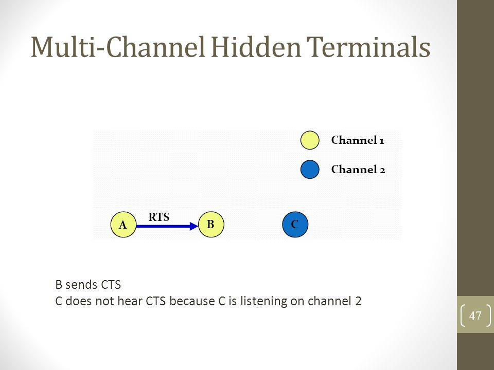 Multi‐Channel Hidden Terminals B sends CTS C does not hear CTS because C is listening on channel 2 47