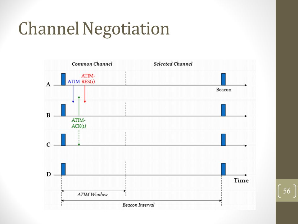 Channel Negotiation 56