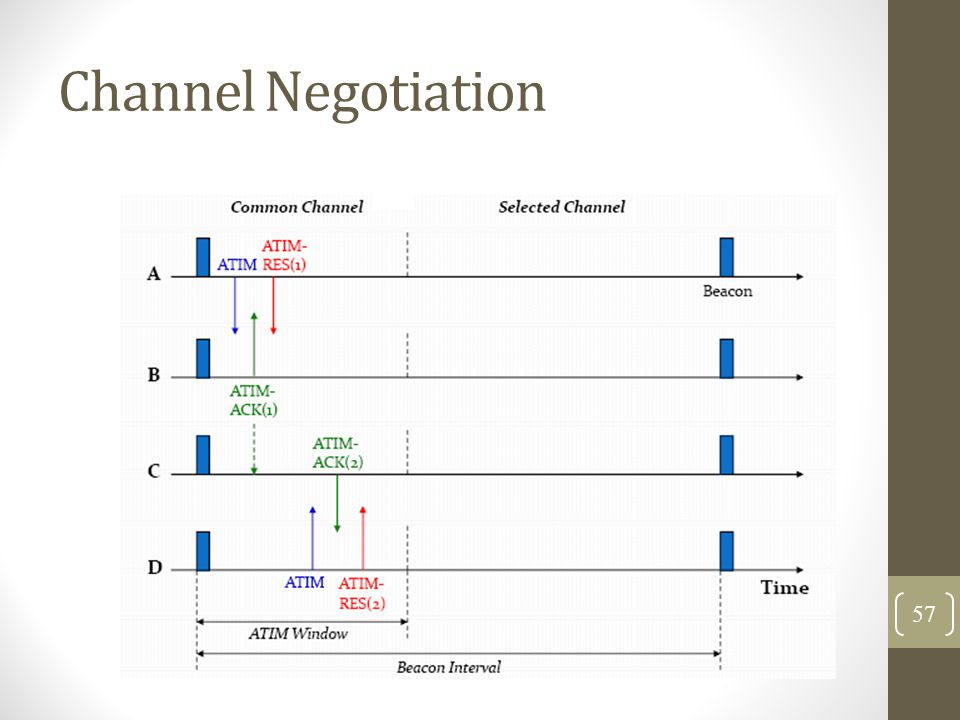 Channel Negotiation 57