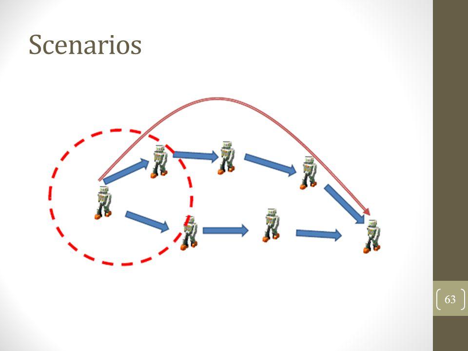 Scenarios 63