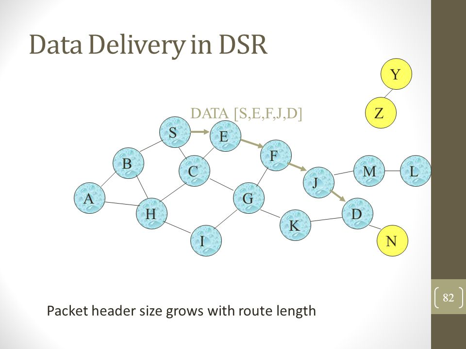 Data Delivery in DSR B A S E F H J D C G I K Z Y M N L DATA [S,E,F,J,D] Packet header size grows with route length 82