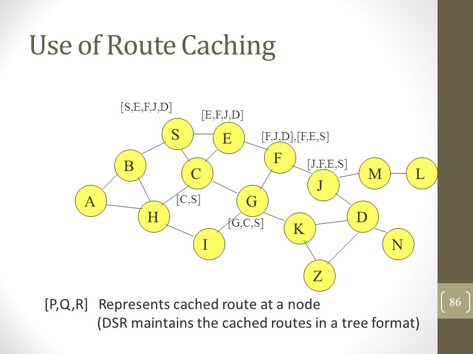 Use of Route Caching B A S E F H J D C G I K [P,Q,R] Represents cached route at a node (DSR maintains the cached routes in a tree format) M N L [S,E,F