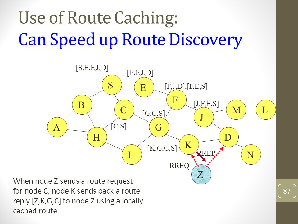 Use of Route Caching: Can Speed up Route Discovery B A S E F H J D C G I K Z M N L [S,E,F,J,D] [E,F,J,D] [C,S] [G,C,S] [F,J,D],[F,E,S] [J,F,E,S] RREQ