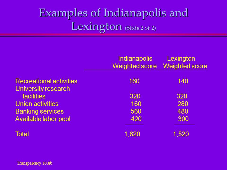 Examples of Indianapolis and Lexington (Slide 2 of 2) Indianapolis Lexington Weighted score Weighted score Recreational activities 160 140 University research facilities 320 320 Union activities 160 280 Banking services 560 480 Available labor pool 420 300 Total 1,620 1,520 Transparency 10.8b
