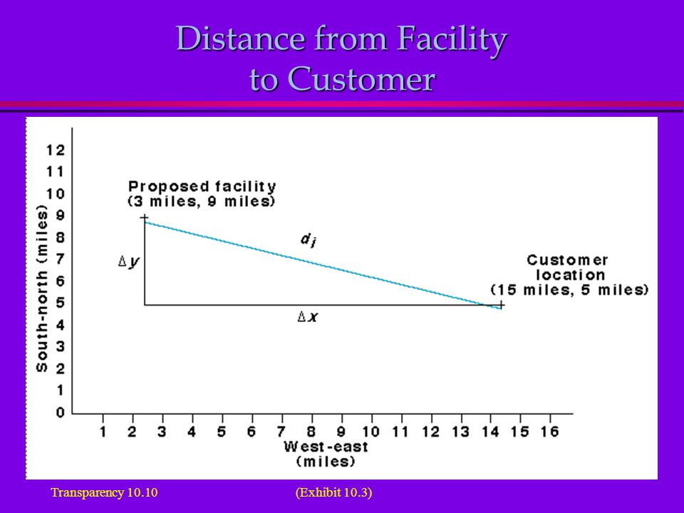 Distance from Facility to Customer (Exhibit 10.3)Transparency 10.10