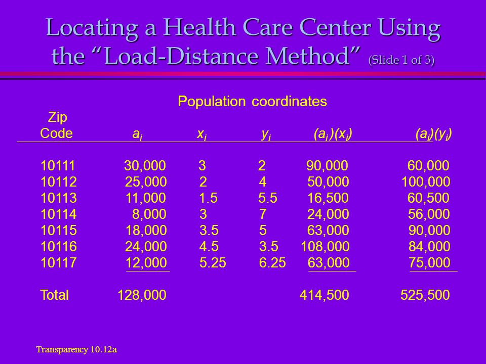 Locating a Health Care Center Using the Load-Distance Method (Slide 1 of 3) Population coordinates Code a i x i y i (a i )(x i ) (a i )(y i ) 10111 30,000 3 2 90,000 60,000 10112 25,000 2 4 50,000 100,000 10113 11,000 1.5 5.5 16,500 60,500 10114 8,000 3 7 24,000 56,000 10115 18,000 3.5 5 63,000 90,000 10116 24,000 4.5 3.5 108,000 84,000 10117 12,000 5.25 6.25 63,000 75,000 Total 128,000 414,500 525,500 Zip Transparency 10.12a