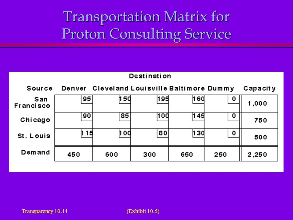 Transportation Matrix for Proton Consulting Service (Exhibit 10.5)Transparency 10.14