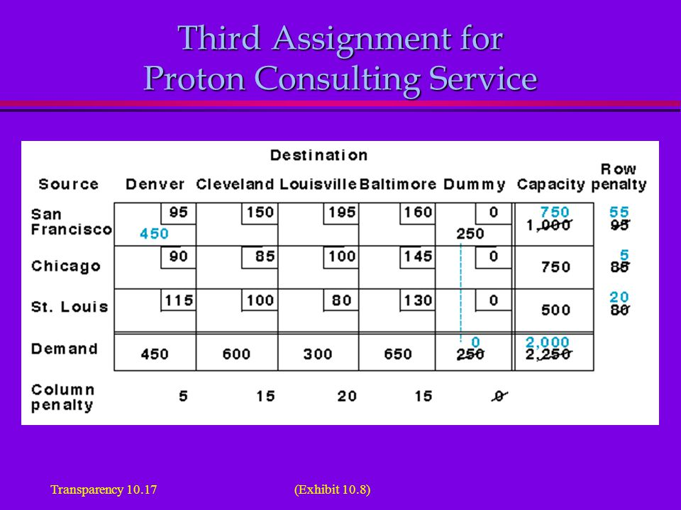 (Exhibit 10.8)Transparency 10.17 Third Assignment for Proton Consulting Service