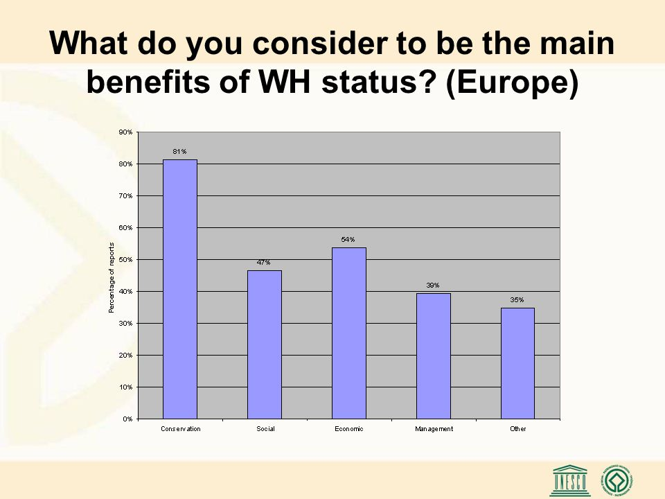 What do you consider to be the main benefits of WH status? (Europe)