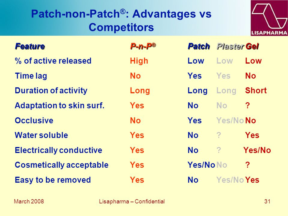 March 2008 Lisapharma – Confidential 31 Patch-non-Patch ® : Advantages vs Competitors FeatureP-n-P ® PatchPlasterGel % of active releasedHighLowLowLow