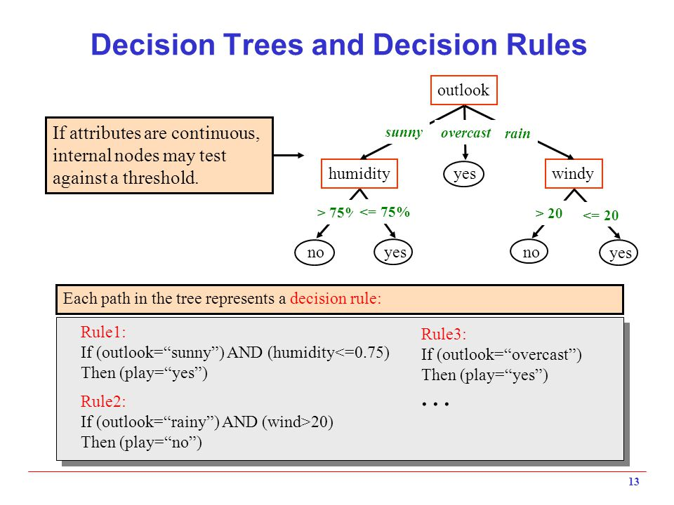 13 Decision Trees and Decision Rules outlook humiditywindy yes no yes no sunny overcast rain > 75% <= 75% > 20 <= 20 If attributes are continuous, int