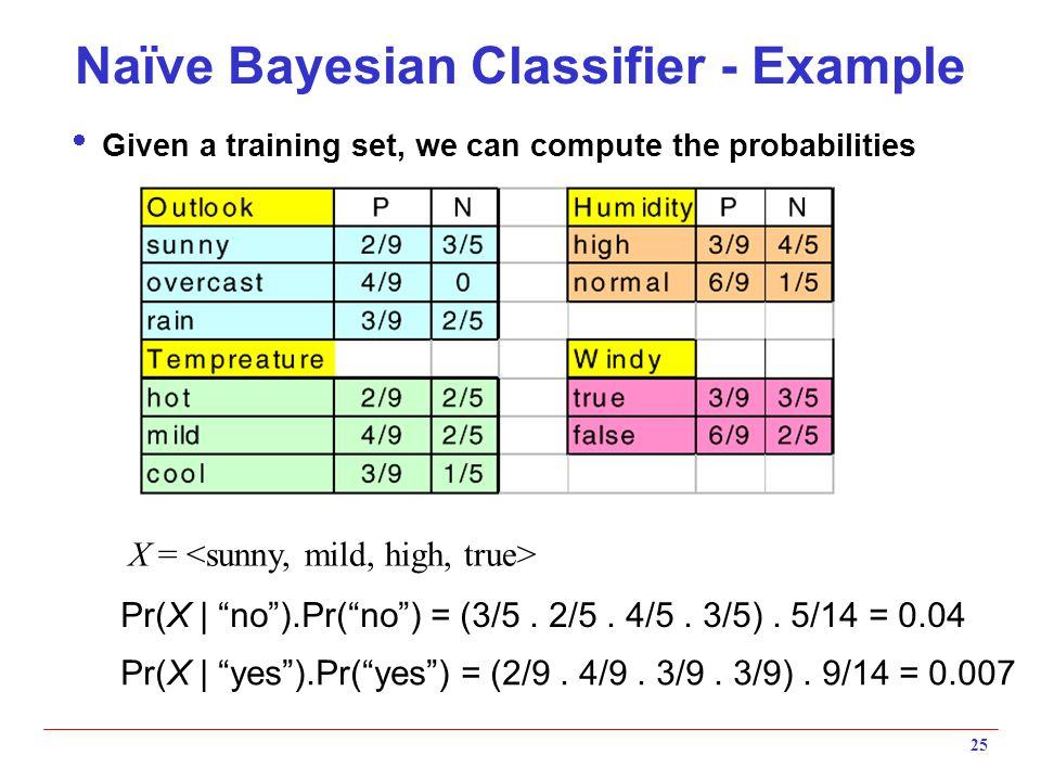 "25 Naïve Bayesian Classifier - Example  Given a training set, we can compute the probabilities X = Pr(X | ""no"").Pr(""no"") = (3/5. 2/5. 4/5. 3/5). 5/14"