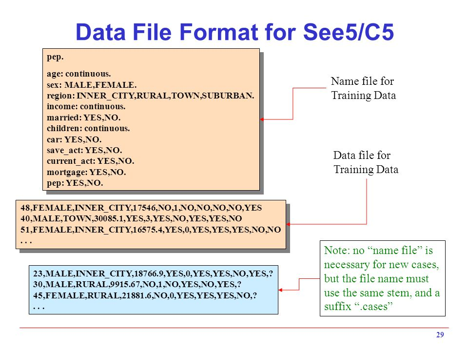 29 Data File Format for See5/C5 pep. age: continuous. sex: MALE,FEMALE. region: INNER_CITY,RURAL,TOWN,SUBURBAN. income: continuous. married: YES,NO. c