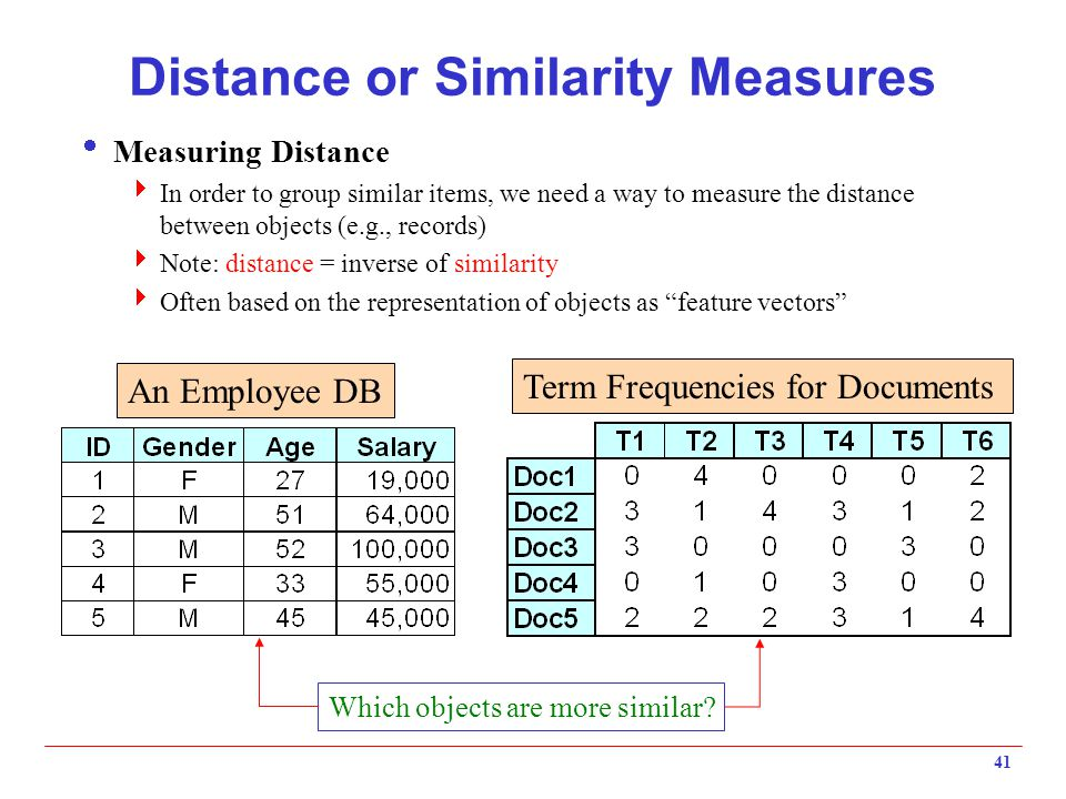 41 Distance or Similarity Measures  Measuring Distance  In order to group similar items, we need a way to measure the distance between objects (e.g.