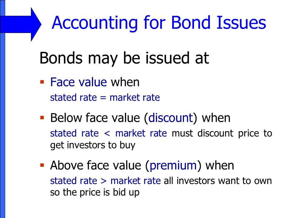 Accounting for Bond Issues Bonds may be issued at  Face value when stated rate = market rate  Below face value (discount) when stated rate < market