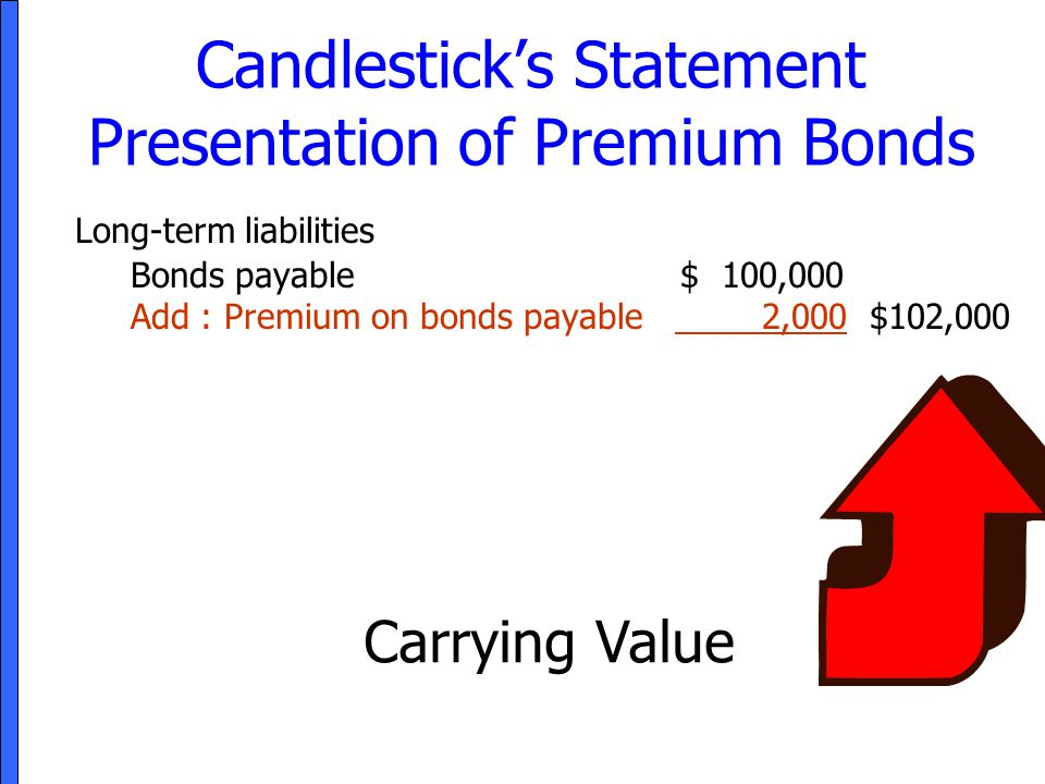 Candlestick's Statement Presentation of Premium Bonds Long-term liabilities Bonds payable $ 100,000 Add : Premium on bonds payable 2,000 $102,000 Carr