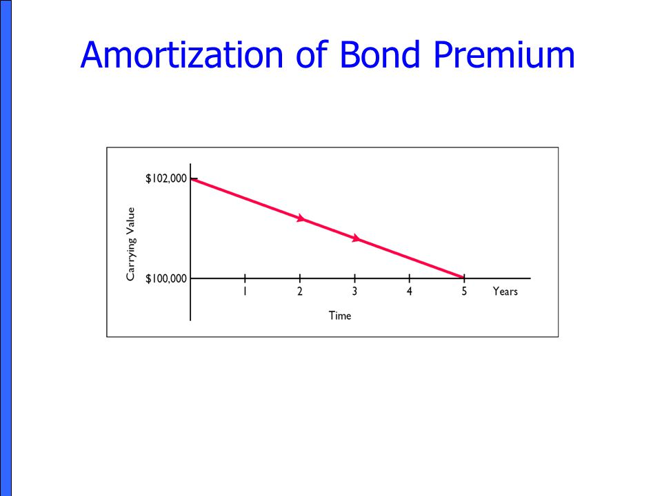 Amortization of Bond Premium