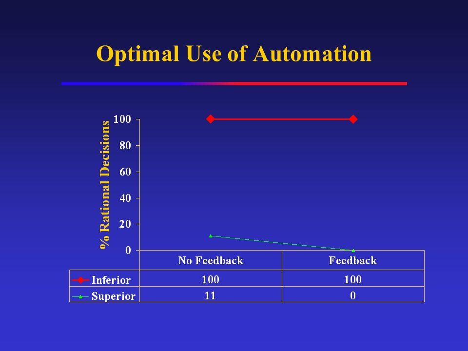 Optimal Use of Automation