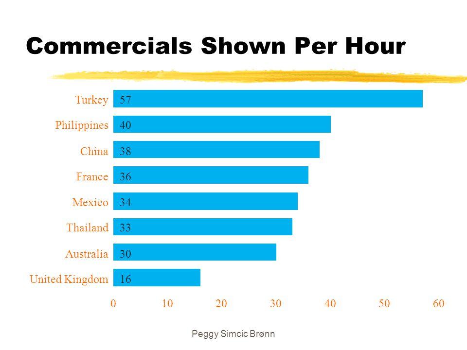 Peggy Simcic Brønn Commercials Shown Per Hour 57 40 38 36 34 33 30 16 0102030405060 United Kingdom Australia Thailand Mexico France China Philippines