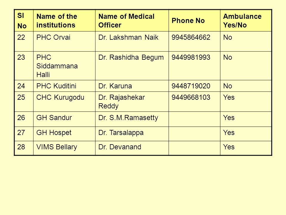 Sl No Name of the institutions Name of Medical Officer Phone No Ambulance Yes/No 22PHC OrvaiDr.