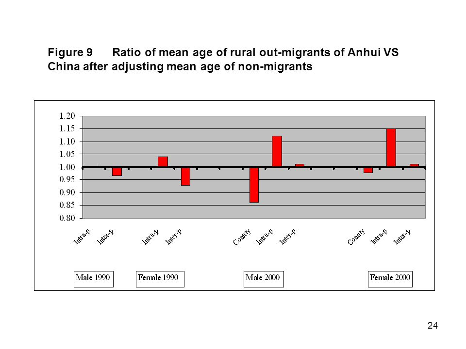 24 Figure 9 Ratio of mean age of rural out-migrants of Anhui VS China after adjusting mean age of non-migrants