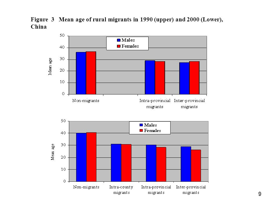 9 Figure 3 Mean age of rural migrants in 1990 (upper) and 2000 (Lower), China