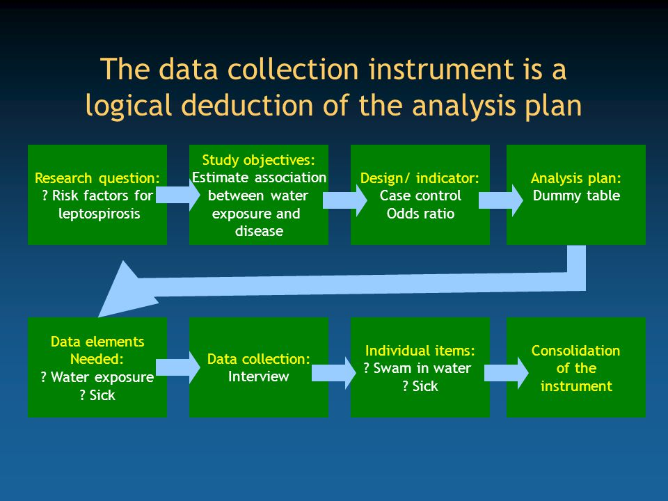 The data collection instrument is a logical deduction of the analysis plan Research question: ? Risk factors for leptospirosis Study objectives: Estim