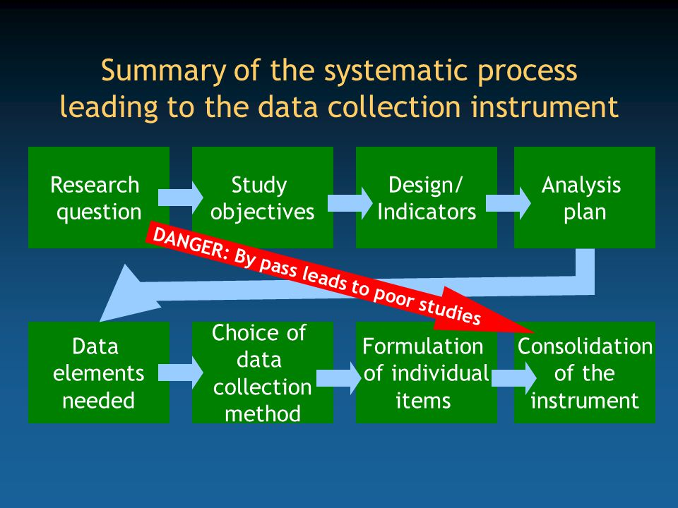 Summary of the systematic process leading to the data collection instrument Research question Study objectives Design/ Indicators Analysis plan Data e