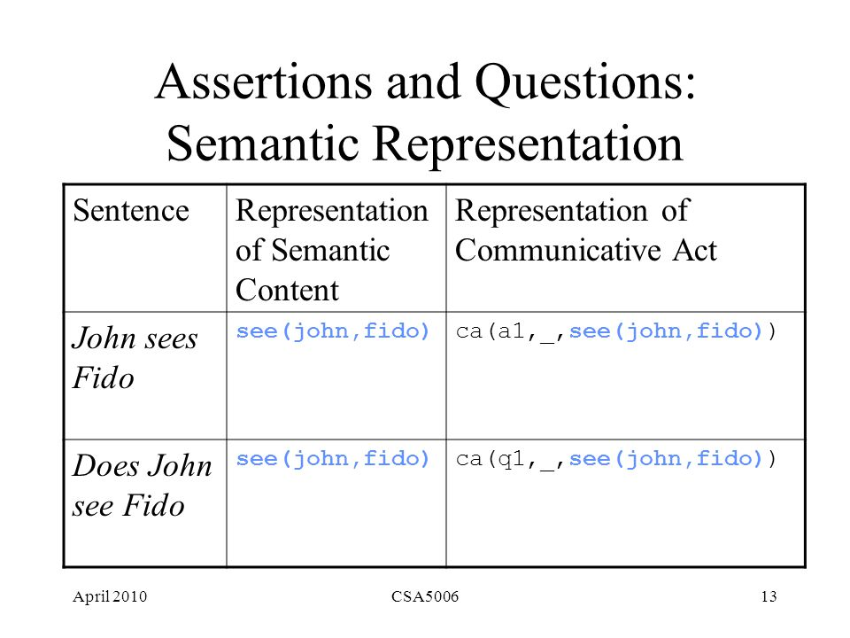 April 2010CSA500613 Assertions and Questions: Semantic Representation SentenceRepresentation of Semantic Content Representation of Communicative Act John sees Fido see(john,fido)ca(a1,_,see(john,fido)) Does John see Fido see(john,fido)ca(q1,_,see(john,fido))