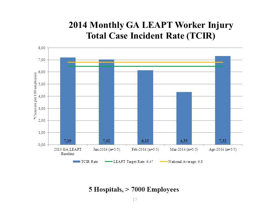 17 5 Hospitals, > 7000 Employees