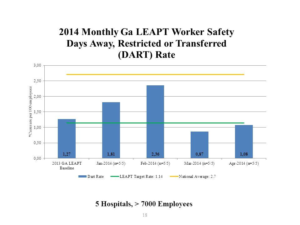18 5 Hospitals, > 7000 Employees