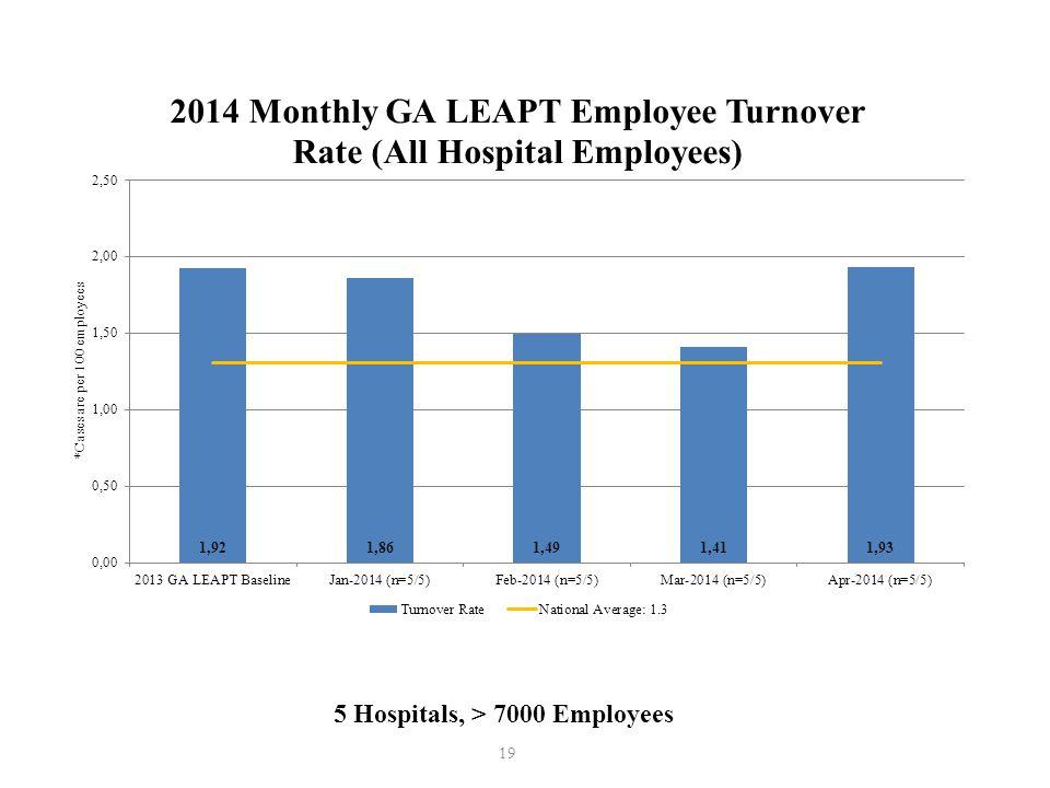 19 5 Hospitals, > 7000 Employees